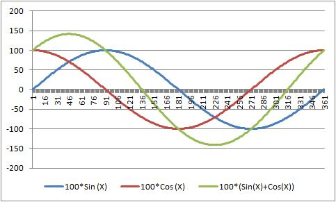 100*(Sin(X*pi/180)+Cos(X*pi/180)) Plot with MS Excel
